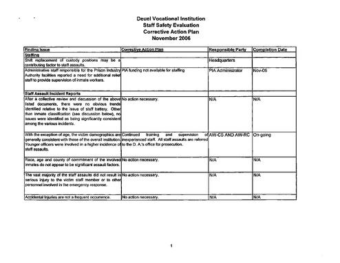 Deuel Vocational Inst Staff Safety Eval Corrective Action Plan
