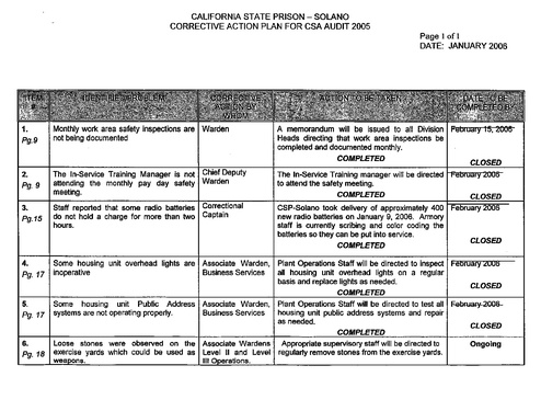 California State Prison Solano Corrective Action Plan For Csa Audit