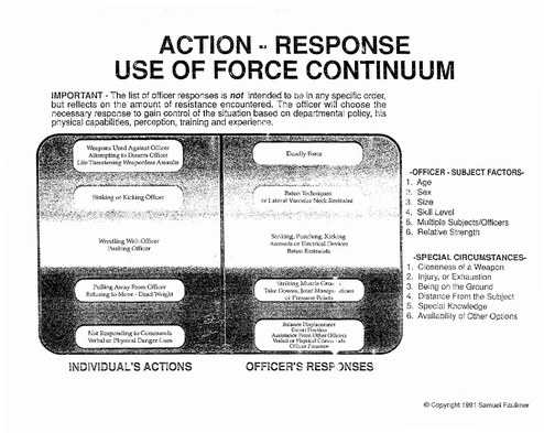 uses of force policy essay The chicago police department has issued a new draft use of force policy, replacing the one released in october that was criticized by activists and police.